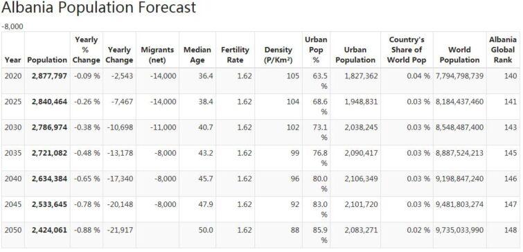 Albania Population Forecast