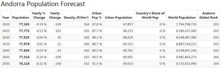 Andorra Population Forecast