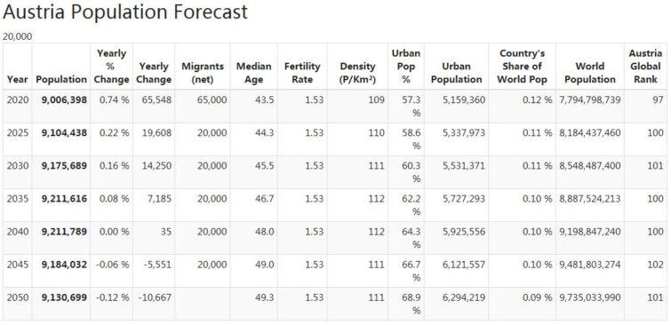 Austria Population Forecast