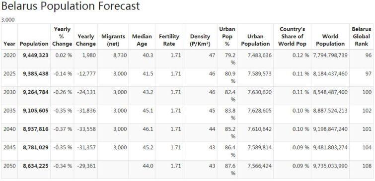 Belarus Population Forecast