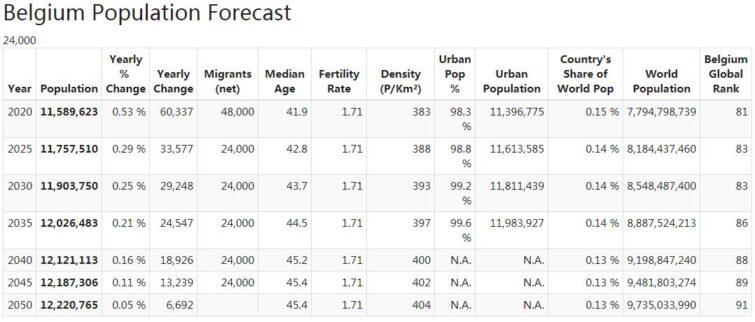 Belgium Population Forecast