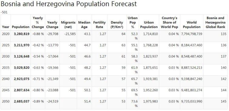 Bosnia and Herzegovina Population Forecast