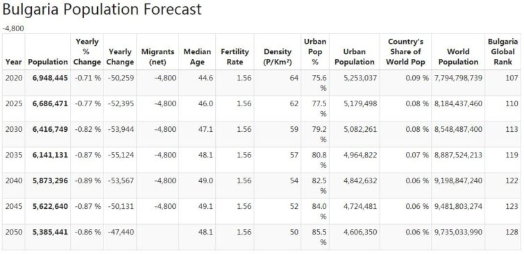Bulgaria Population Forecast