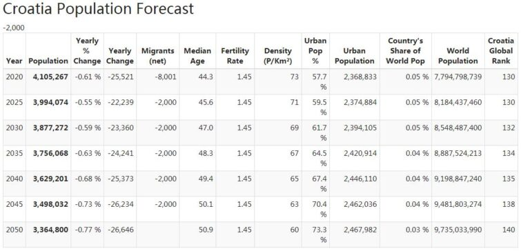 Croatia Population Forecast