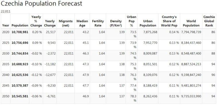 Czechia Population Forecast