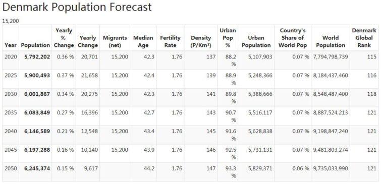 Denmark Population Forecast