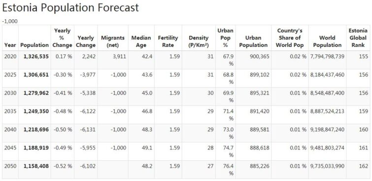 Estonia Population Forecast