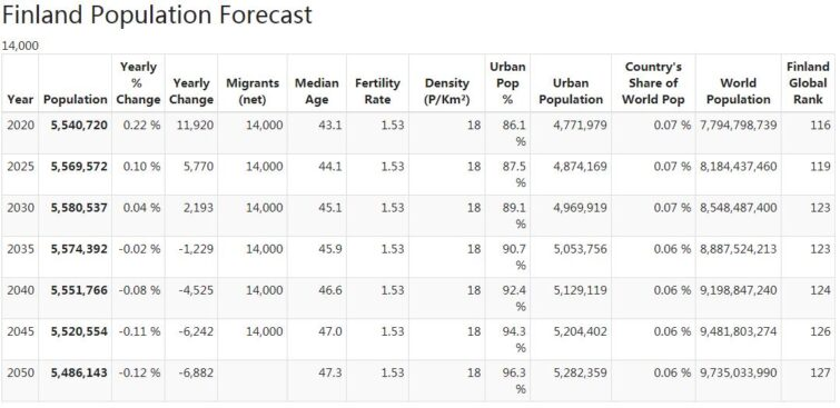 Finland Population Forecast