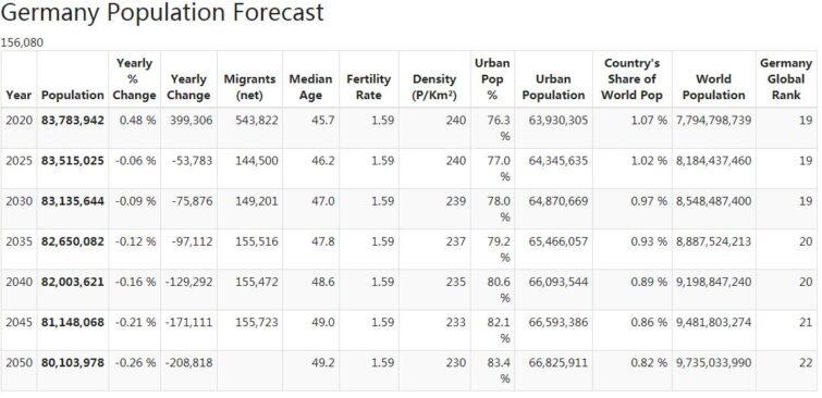 Germany Population Forecast