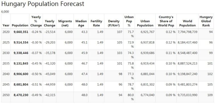 Hungary Population Forecast