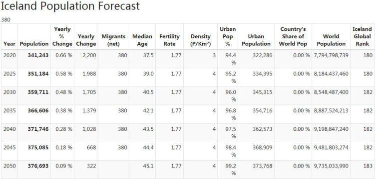 Iceland Population Forecast