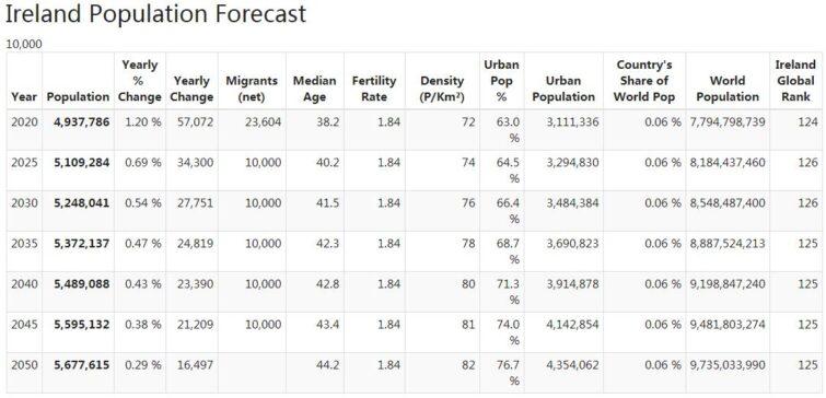Ireland Population Forecast