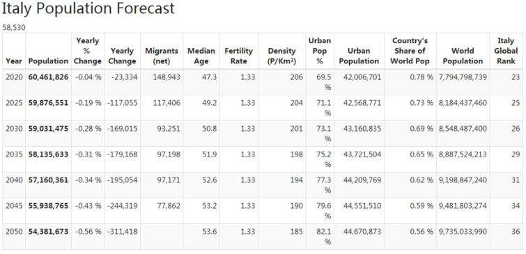 Italy Population Forecast