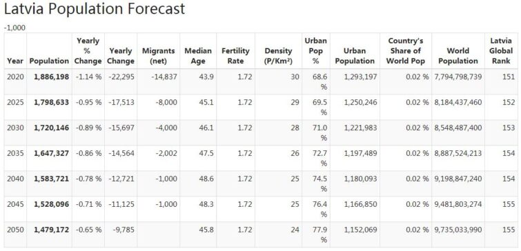 Latvia Population Forecast