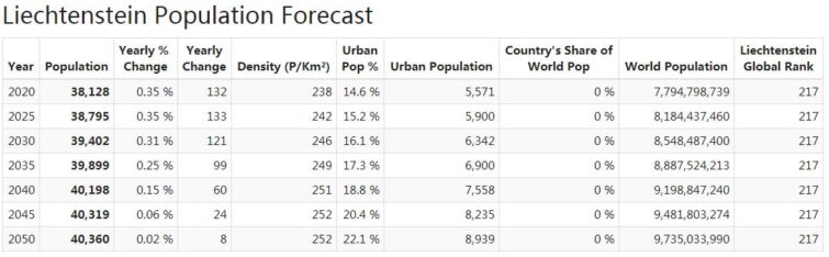 Liechtenstein Population Forecast