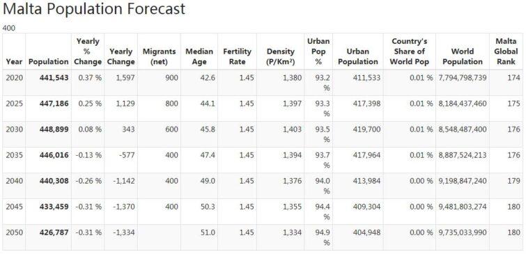 Malta Population Forecast