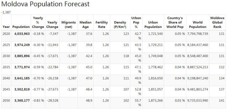 Moldova Population Forecast