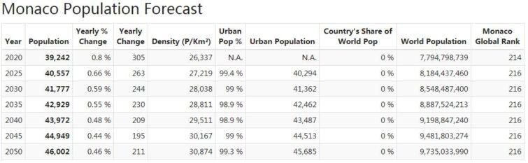 Monaco Population Forecast