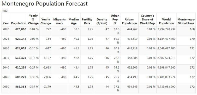 Montenegro Population Forecast