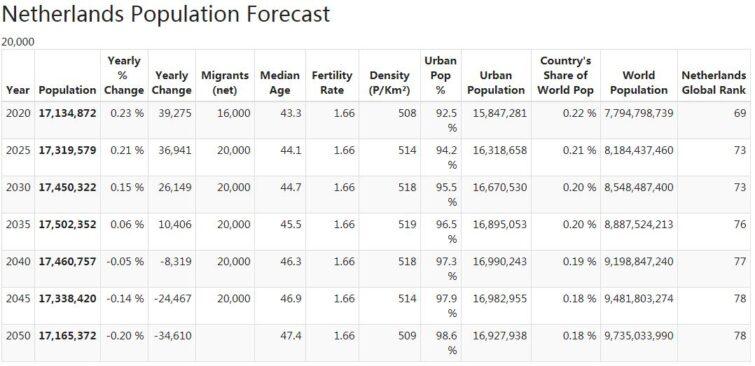 Netherlands Population Forecast