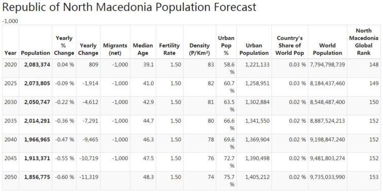 North Macedonia Population Forecast