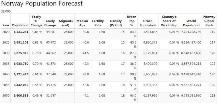 Norway Population Forecast