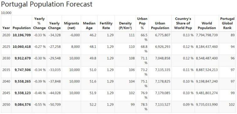 Portugal Population Forecast