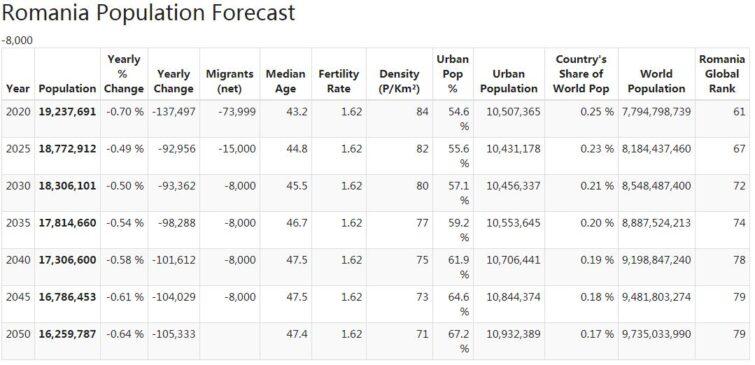 Romania Population Forecast