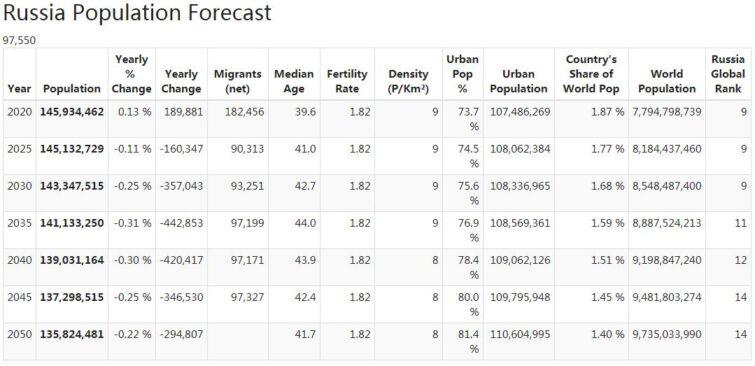 Russia Population Forecast