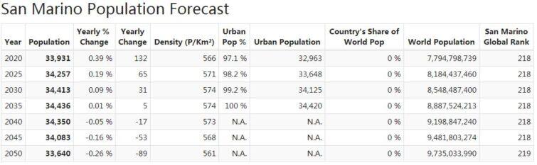 San Marino Population Forecast