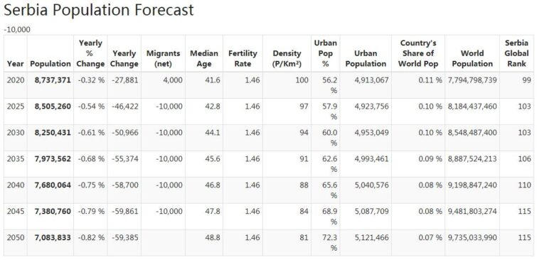 Serbia Population Forecast