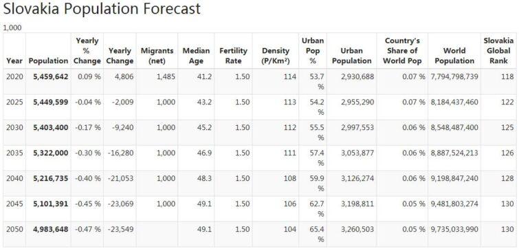 Slovakia Population Forecast