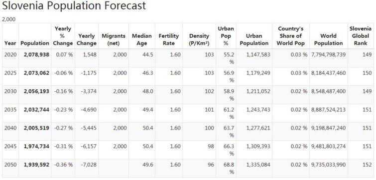 Slovenia Population Forecast