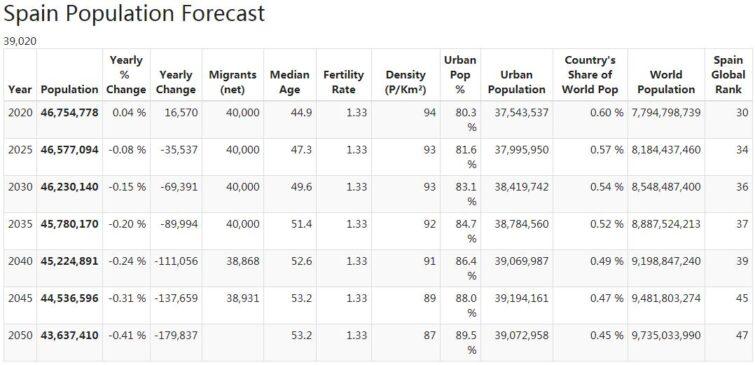 Spain Population Forecast
