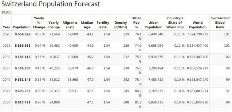 Switzerland Population Forecast