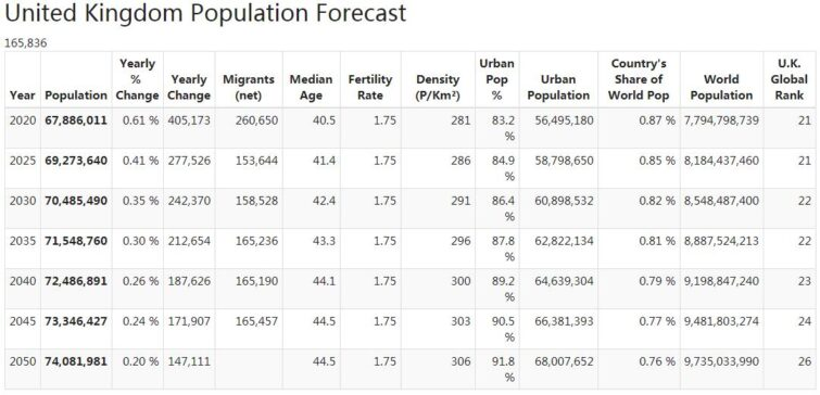 United Kingdom Population Forecast